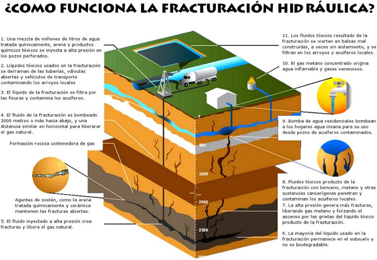 Fractura hidraulica